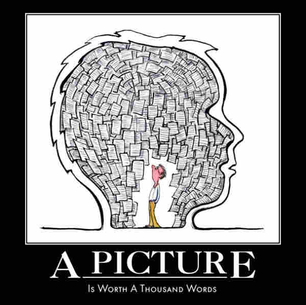 "An image with compression artefacts, depicting a man amongst walls of paper inside a head silhouette. Underneath is written ""A picture"" and in smaller text beneath that the words ""Is worth a thousand words"""
