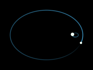 two elliptical orbits, one inside and near the end of the other