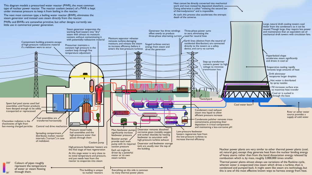 labelled diagram of a nuclear power plant